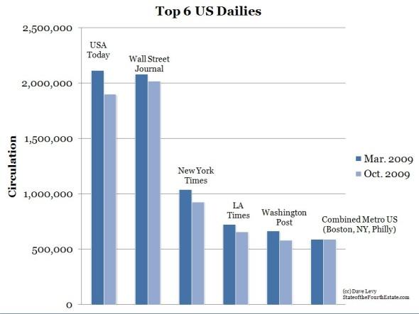 Top 6 US Dailies