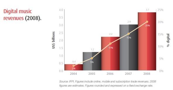 Digital Music Revenues, 2004-2008